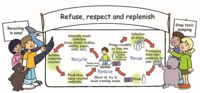 ReduceReuseRecycleRefuseKidsCartoBann